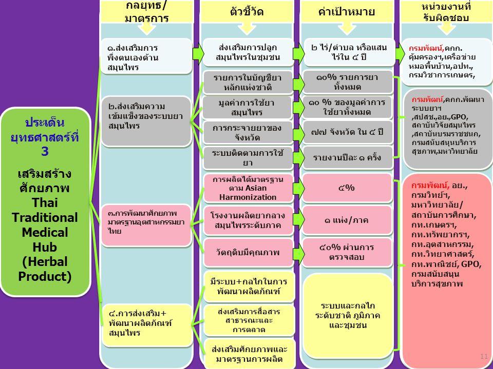 ประเด็น ยุทธศาสตร์ที่ 3 เสริมสร้าง ศักยภาพ Thai Traditional Medical Hub (Herbal Product) ประเด็น ยุทธศาสตร์ที่ 3 เสริมสร้าง ศักยภาพ Thai Traditional M