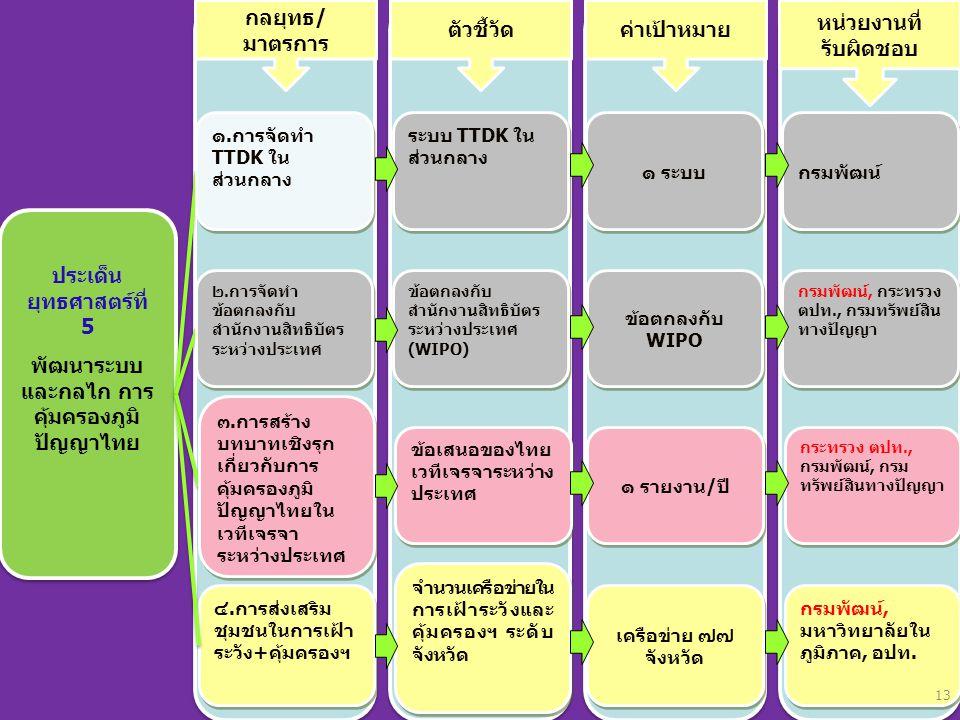 ประเด็น ยุทธศาสตร์ที่ 5 พัฒนาระบบ และกลไก การ คุ้มครองภูมิ ปัญญาไทย ประเด็น ยุทธศาสตร์ที่ 5 พัฒนาระบบ และกลไก การ คุ้มครองภูมิ ปัญญาไทย ๔.การส่งเสริม