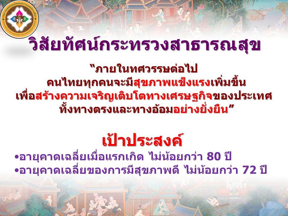 """วิสัยทัศน์กระทรวงสาธารณสุข """"ภายในทศวรรษต่อไป คนไทยทุกคนจะมีสุขภาพแข็งแรงเพิ่มขึ้น เพื่อสร้างความเจริญเติบโตทางเศรษฐกิจของประเทศ ทั้งทางตรงและทางอ้อมอย"""