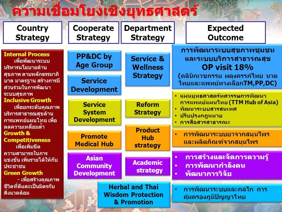 Product Hub strategy ความเชื่อมโยงเชิงยุทธศาสตร์ Reform Strategy Reform Strategy Service & Wellness Strategy Service & Wellness Strategy Academic stra