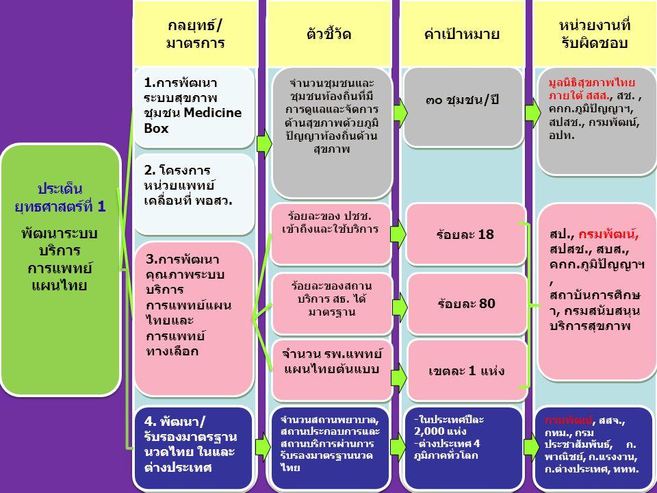 ประเด็น ยุทธศาสตร์ที่ 1 พัฒนาระบบ บริการ การแพทย์ แผนไทย ประเด็น ยุทธศาสตร์ที่ 1 พัฒนาระบบ บริการ การแพทย์ แผนไทย 3.การพัฒนา คุณภาพระบบ บริการ การแพทย