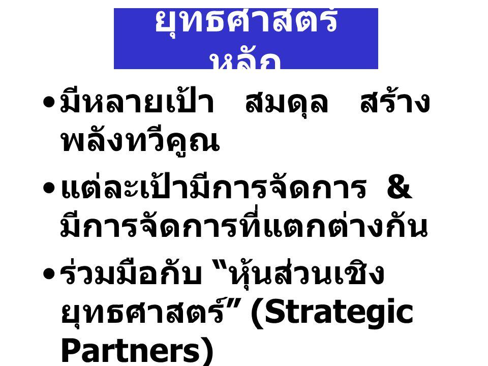 ยุทธศาสตร์ หลัก มีหลายเป้า สมดุล สร้าง พลังทวีคูณ แต่ละเป้ามีการจัดการ & มีการจัดการที่แตกต่างกัน ร่วมมือกับ หุ้นส่วนเชิง ยุทธศาสตร์ (Strategic Partners)