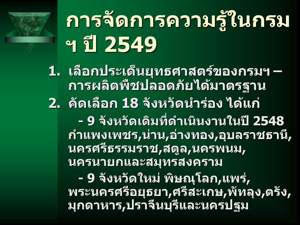 การจัดการความรู้ในกรม ฯ ปี 2549 1. เลือกประเด็นยุทธศาสตร์ของกรมฯ – การผลิตพืชปลอดภัยได้มาตรฐาน 2. คัดเลือก 18 จังหวัดนำร่อง ได้แก่ - 9 จังหวัดเดิมที่ด