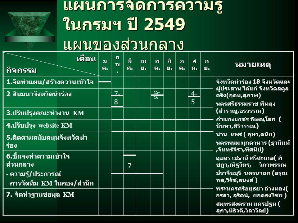 แผนการจัดการความรู้ ในกรมฯ ปี 2549 แผนของส่วนกลาง เดือนกิจกรรม มค.มค.มค.มค. กพ.กพ.กพ.กพ. มี ค. เม ย. พค.พค.พค.พค. มิ ย. กค.กค.กค.กค. สค.สค.สค.สค. กย.ก