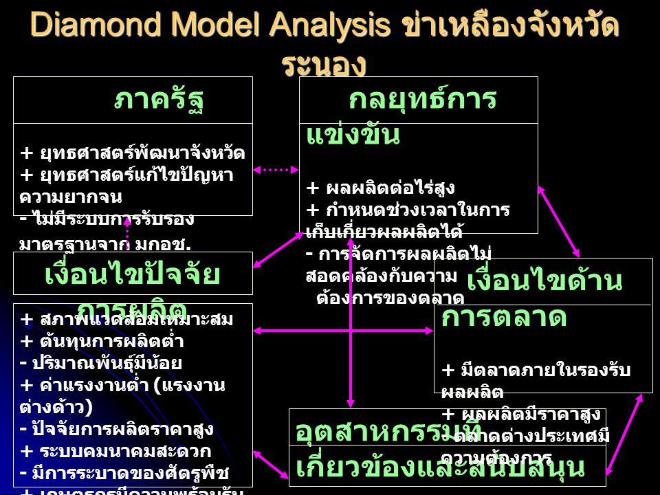 Diamond Model Analysis ข่าเหลืองจังหวัด ระนอง ภาครัฐ + ยุทธศาสตร์พัฒนาจังหวัด + ยุทธศาสตร์แก้ไขปัญหา ความยากจน - ไม่มีระบบการรับรอง มาตรฐานจาก มกอช.