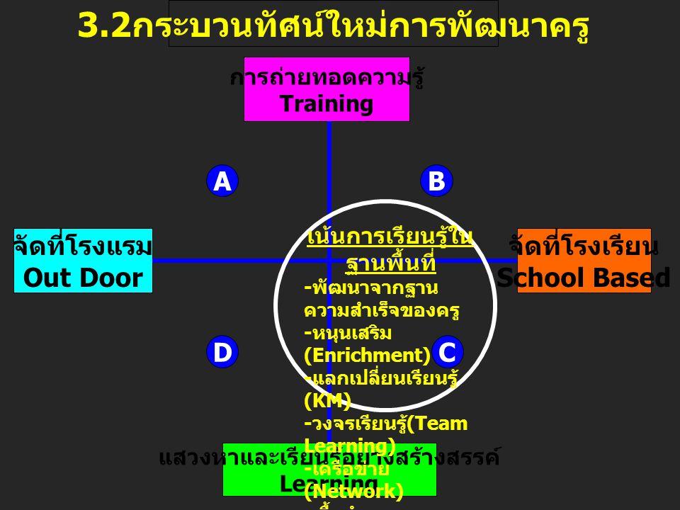 3.2 กระบวนทัศน์ใหม่การพัฒนาครู การถ่ายทอดความรู้ Training แสวงหาและเรียนรู้อย่างสร้างสรรค์ Learning จัดที่โรงแรม Out Door จัดที่โรงเรียน School Based เน้นการเรียนรู้ใน ฐานพื้นที่ - พัฒนาจากฐาน ความสำเร็จของครู - หนุนเสริม (Enrichment) - แลกเปลี่ยนเรียนรู้ (KM) - วงจรเรียนรู้ (Team Learning) - เครือข่าย (Network) - เอื้ออำนาจ (Empowerment) AB DC
