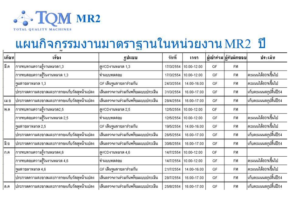แผนกิจกรรมงานมาตราฐานในหน่วยงาน MR2 ปี 2554 MR2