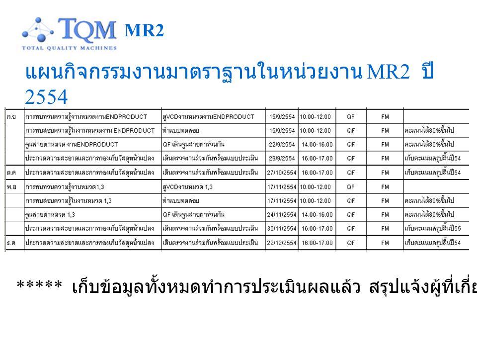 แผนกิจกรรมงานมาตราฐานในหน่วยงาน MR2 ปี 2554 MR2 ***** เก็บข้อมูลทั้งหมดทำการประเมินผลแล้ว สรุปแจ้งผู้ที่เกี่ยวข้อง