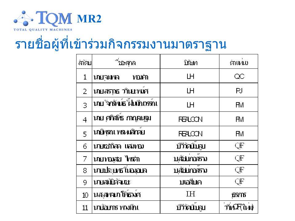 รายชื่อผู้ที่เข้าร่วมกิจกรรมงานมาตราฐาน MR2