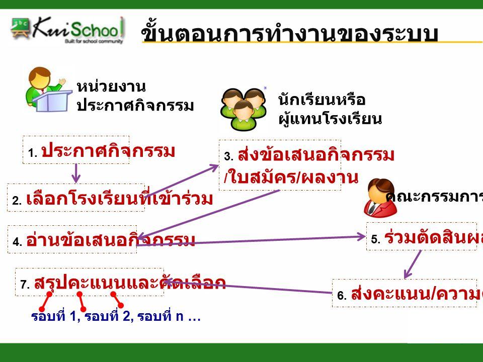 ขั้นตอนการทำงานของระบบ นักเรียนหรือ ผู้แทนโรงเรียน หน่วยงาน ประกาศกิจกรรม คณะกรรมการ 1.