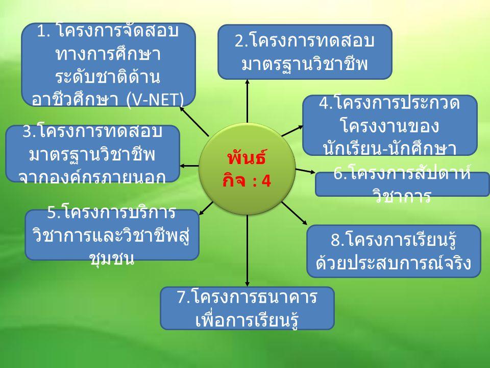 พันธ์ กิจ : 4 1.โครงการจัดสอบ ทางการศึกษา ระดับชาติด้าน อาชีวศึกษา (V-NET) 2.