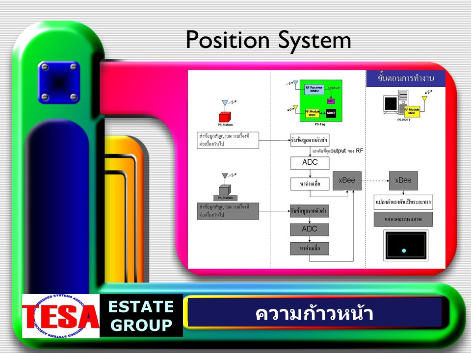 Position System ESTATE GROUP ความก้าวหน้า