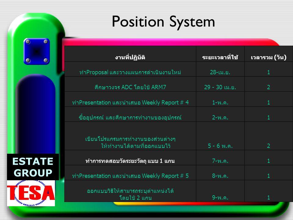 Position System งานที่ปฏิบัติระยะเวลาที่ใช้เวลารวม ( วัน ) ทำ Proposal และวางแผนการดำเนินงานใหม่ 28- เม.