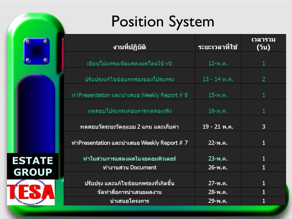 Position System งานที่ปฏิบัติระยะเวลาที่ใช้ เวลารวม ( วัน ) เขียนโปแกรมเพื่อแสดงผลโดยใช้ vb 12- พ.