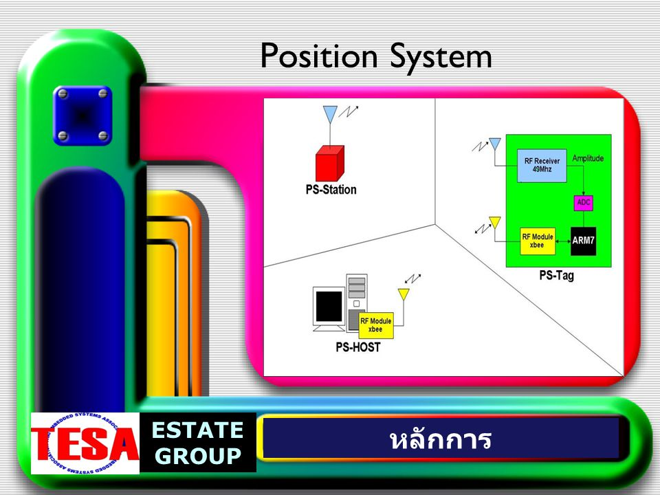 Position System ESTATE GROUP หลักการ