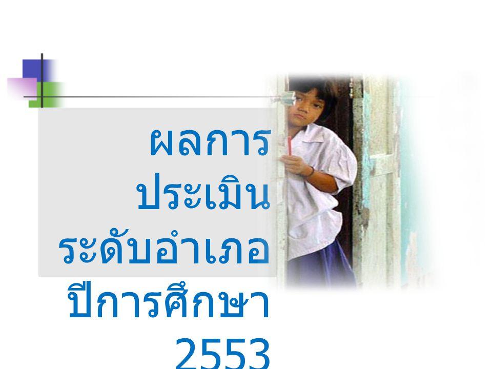 ผลการ ประเมิน ระดับอำเภอ ปีการศึกษา 2553