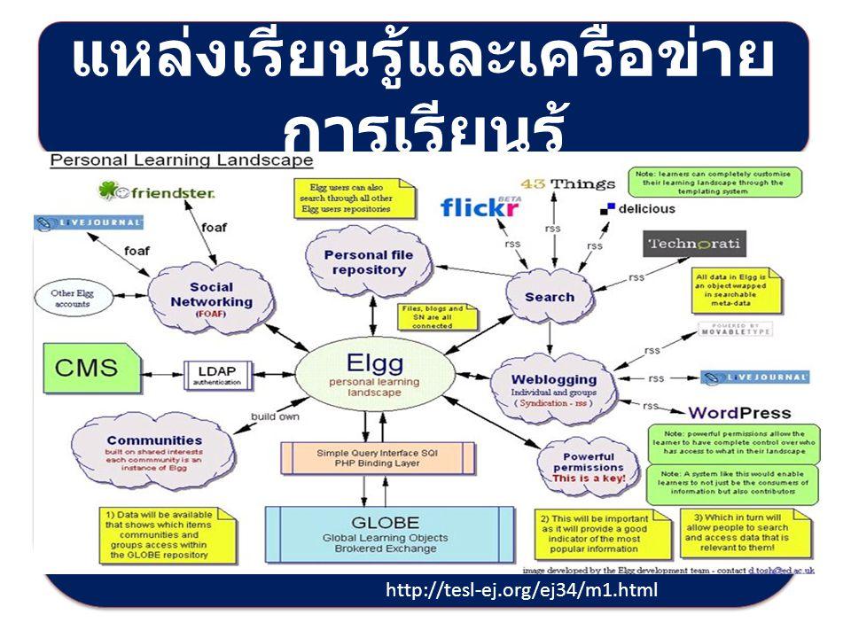 แหล่งเรียนรู้และเครือข่าย การเรียนรู้ http://tesl-ej.org/ej34/m1.html