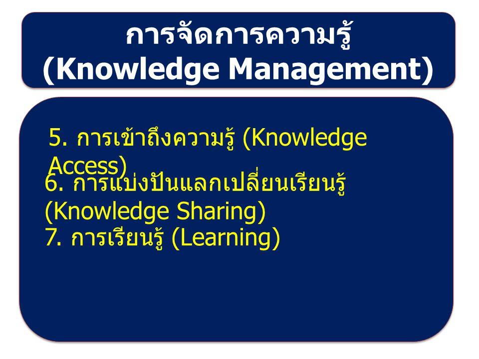 สาธิตและปฏิบัติการ - สมัครเป็นสมาชิกฐานข้อมูล วิทยานิพนธ์ งานวิจัย เช่น https://www.academia.edu/ http://library.cmu.ac.th/digital_c ollection/eresearch/ http://tdc.thailis.or.th/tdc/ - ฐานข้อมูลสหบรรณานุกรรม http://uc.thailis.or.th/main/inde x.aspx