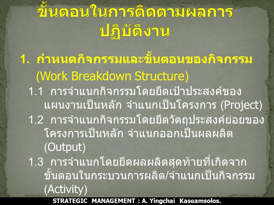 1. กำหนดกิจกรรมและขั้นตอนของกิจกรรม (Work Breakdown Structure) 1.1 การจำแนกกิจกรรมโดยยึดเป้าประสงค์ของ แผนงานเป็นหลัก จำแนกเป็นโครงการ (Project) 1.2 ก