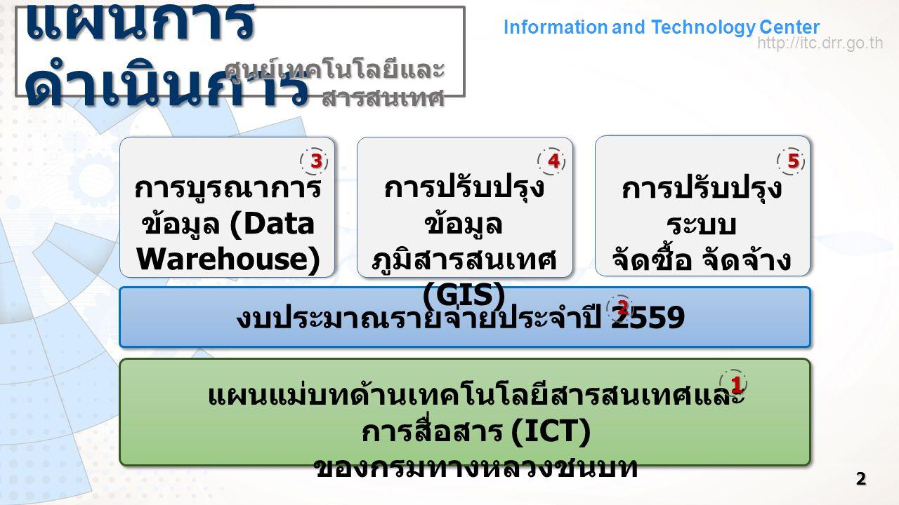 Information and Technology Center http://itc.drr.go.th แผนแม่บทด้านเทคโนโลยีสารสนเทศและ การสื่อสาร (ICT) ของกรมทางหลวงชนบท 2 งบประมาณรายจ่ายประจำปี 25
