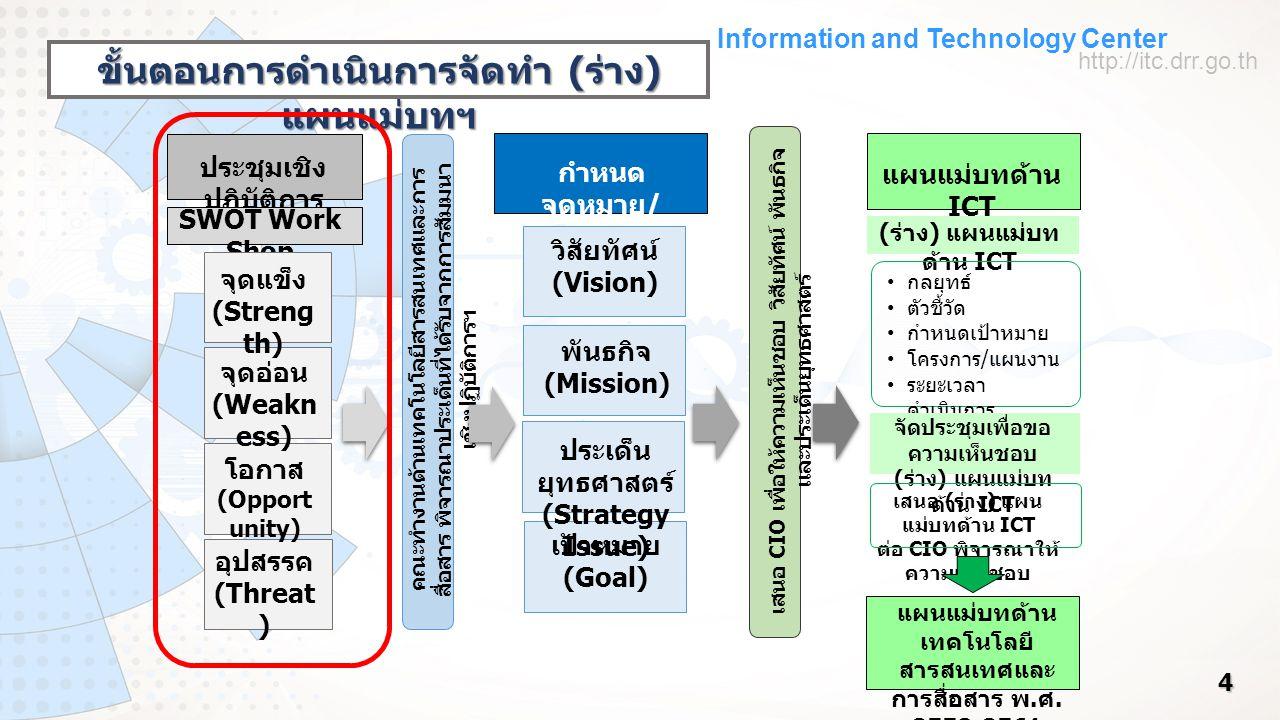 Information and Technology Center http://itc.drr.go.th 4 ประชุมเชิง ปฏิบัติการ SWOT Work Shop จุดแข็ง (Streng th) จุดอ่อน (Weakn ess) โอกาส (Opport unity) อุปสรรค (Threat ) กำหนด จุดหมาย / ทิศทาง วิสัยทัศน์ (Vision) พันธกิจ (Mission) ประเด็น ยุทธศาสตร์ (Strategy Issue) เป้าหมาย (Goal) เสนอ CIO เพื่อให้ความเห็นชอบ วิสัยทัศน์ พันธกิจ และประเด็นยุทธศาสตร์ แผนแม่บทด้าน ICT ( ร่าง ) แผนแม่บท ด้าน ICT กลยุทธ์ ตัวชี้วัด กำหนดเป้าหมาย โครงการ / แผนงาน ระยะเวลา ดำเนินการ จัดประชุมเพื่อขอ ความเห็นชอบ ( ร่าง ) แผนแม่บท ด้าน ICT เสนอ ( ร่าง ) แผน แม่บทด้าน ICT ต่อ CIO พิจารณาให้ ความเห็นชอบ แผนแม่บทด้าน เทคโนโลยี สารสนเทศและ การสื่อสาร พ.