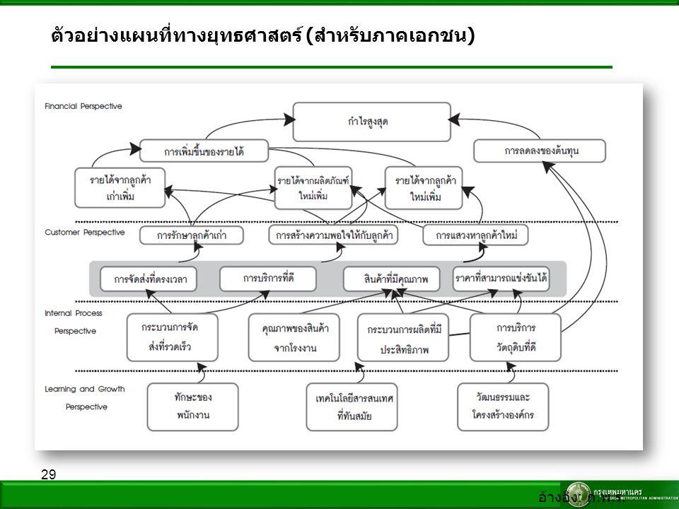 29 ตัวอย่างแผนที่ทางยุทธศาสตร์ ( สำหรับภาคเอกชน ) อ้างอิง : ก. พ. ร.