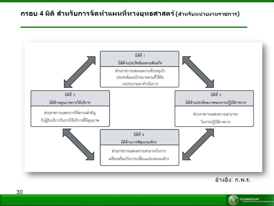 30 กรอบ 4 มิติ สำหรับการจัดทำแผนที่ทางยุทธศาสตร์ ( สำหรับหน่วยงานราชการ ) อ้างอิง : ก. พ. ร.