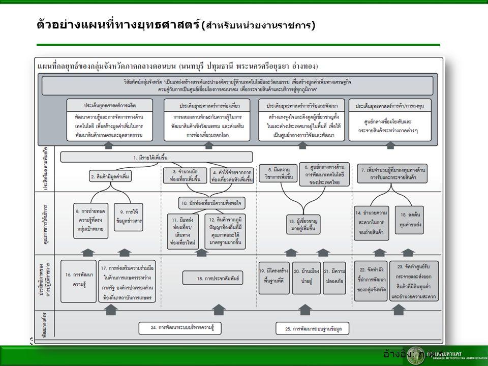 31 ตัวอย่างแผนที่ทางยุทธศาสตร์ ( สำหรับหน่วยงานราชการ ) อ้างอิง : ก. พ. ร.