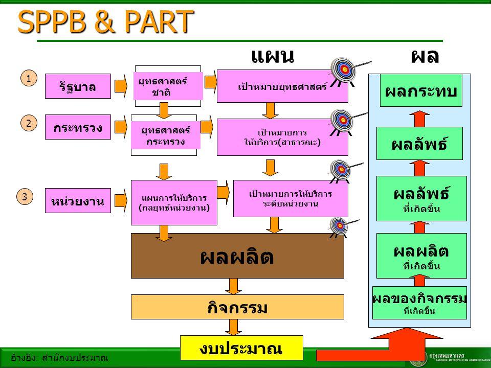 รัฐบาล ยุทธศาสตร์ ชาติ เป้าหมายยุทธศาสตร์ 1 ผลลัพธ์ ที่เกิดขึ้น ผลผลิต ที่เกิดขึ้น ผลของกิจกรรม ที่เกิดขึ้น กระทรวง เป้าหมายการ ให้บริการ ( สาธารณะ )