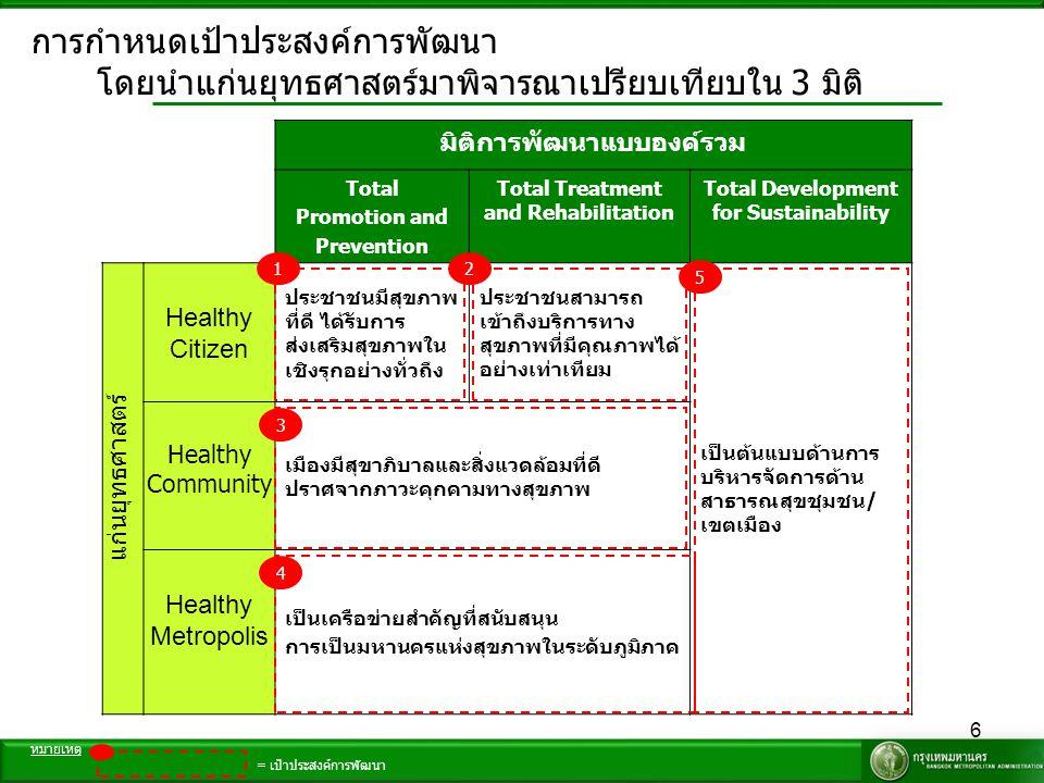 6 การกำหนดเป้าประสงค์การพัฒนา โดยนำแก่นยุทธศาสตร์มาพิจารณาเปรียบเทียบใน 3 มิติ มิติการพัฒนาแบบองค์รวม Total Promotion and Prevention Total Treatment a