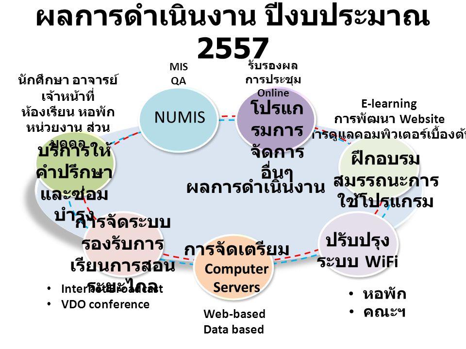 ผลการดำเนินงาน ปีงบประมาณ 2557 NUMIS ฝึกอบรม สมรรถนะการ ใช้โปรแกรม ปรับปรุง ระบบ WiFi การจัดระบบ รองรับการ เรียนการสอน ระยะไกล การจัดเตรียม Computer Servers MIS QA Web-based Data based หอพัก คณะฯ Internet Broadcast VDO conference E-learning การพัฒนา Website การดูแลคอมพิวเตอร์เบื้องต้น ผลการดำเนินงาน บริการให้ คำปรึกษา และซ่อม บำรุง นักศึกษา อาจารย์ เจ้าหน้าที่ ห้องเรียน หอพัก หน่วยงาน ส่วน บุคคล โปรแก รมการ จัดการ อื่นๆ รับรองผล การประชุม Online