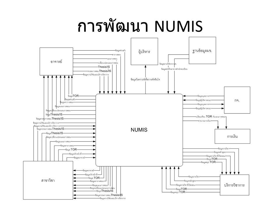 การพัฒนา NUMIS