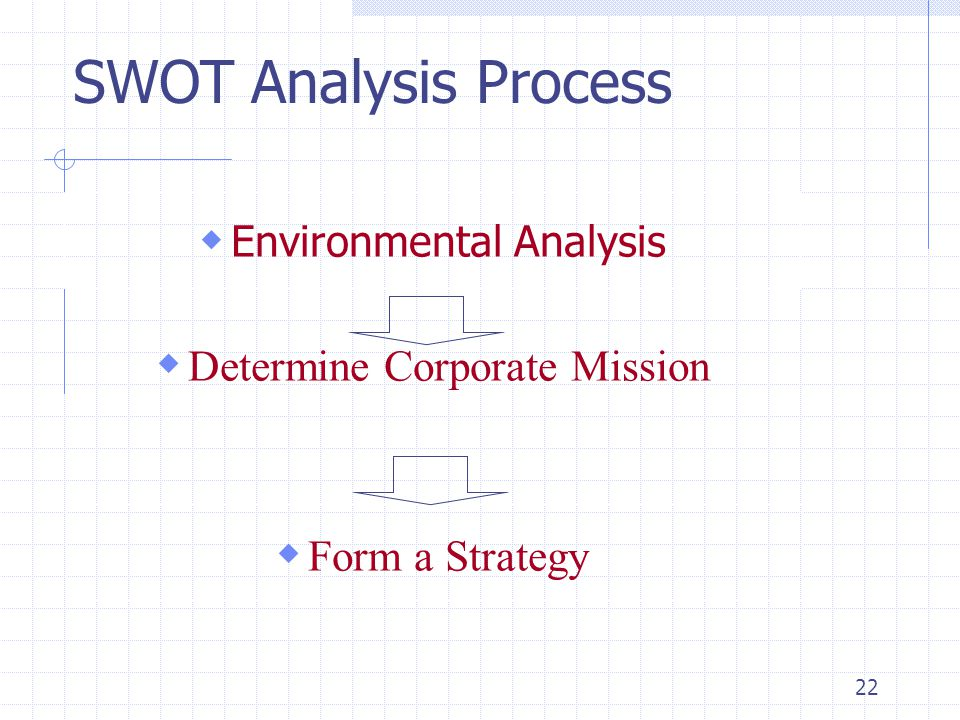 22 SWOT Analysis Process  Environmental Analysis  Determine Corporate Mission  Form a Strategy