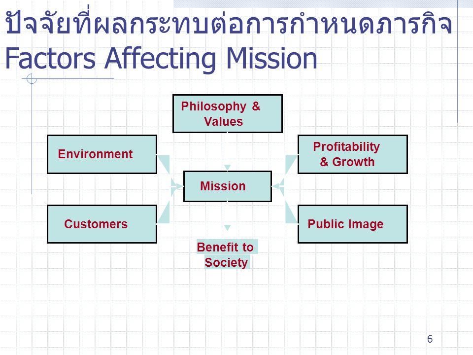 6 ปัจจัยที่ผลกระทบต่อการกำหนดภารกิจ Factors Affecting Mission Mission Philosophy & Values Profitability & Growth Environment CustomersPublic Image Ben