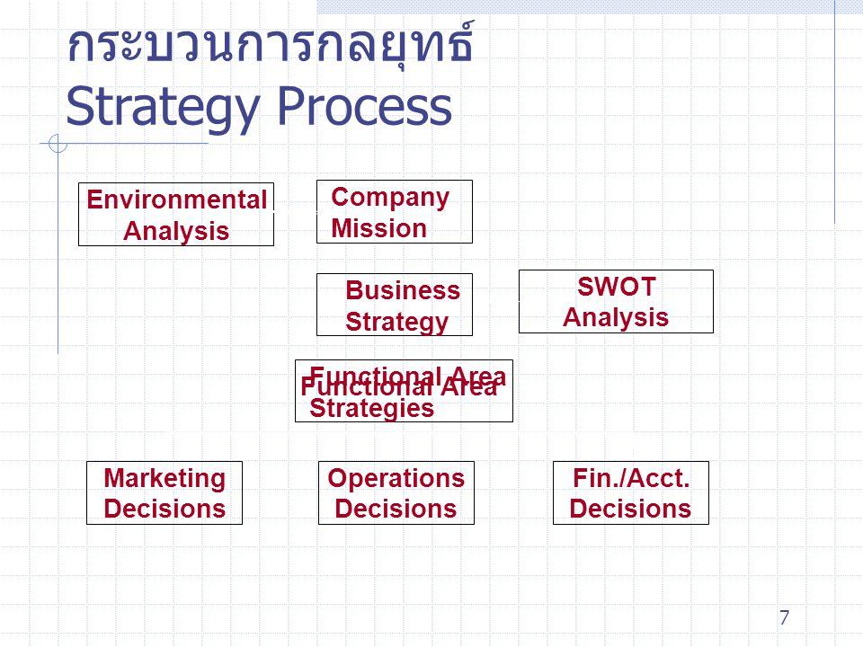 7 กระบวนการกลยุทธ์ Strategy Process Marketing Decisions Operations Decisions Environmental Analysis Fin./Acct. Decisions Company Mission SWOT Analysis