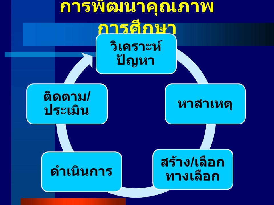 การพัฒนาคุณภาพ การศึกษา วิเคราะห์ ปัญหา หาสาเหตุ สร้าง / เลือก ทางเลือก ดำเนินการ ติดตาม / ประเมิน