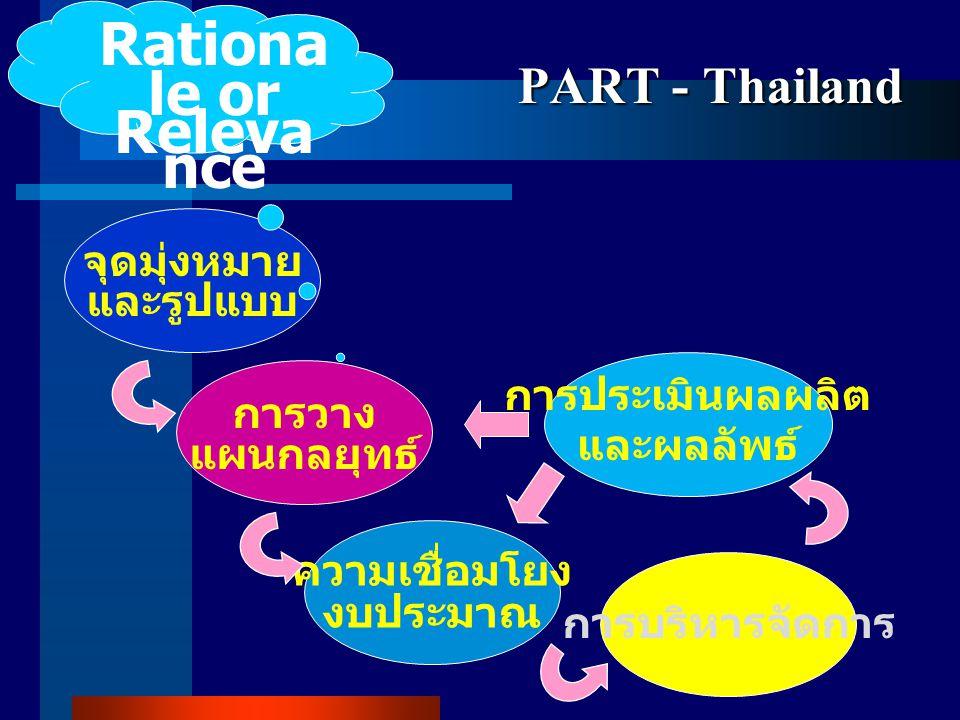 PART - Thailand จุดมุ่งหมาย และรูปแบบ การวาง แผนกลยุทธ์ ความเชื่อมโยง งบประมาณ การบริหารจัดการ การประเมินผลผลิต และผลลัพธ์ Rationa le or Releva nce