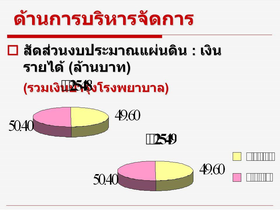 ด้านการบริหารจัดการ  สัดส่วนงบประมาณแผ่นดิน : เงิน รายได้ ( ล้านบาท ) ( รวมเงินบำรุงโรงพยาบาล )