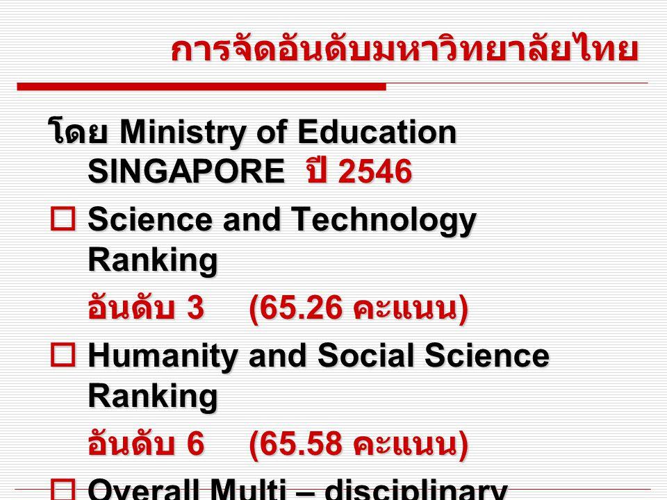 การจัดอันดับมหาวิทยาลัยไทย โดย Ministry of Education SINGAPORE ปี 2546  Science and Technology Ranking อันดับ 3 (65.26 คะแนน )  Humanity and Social Science Ranking อันดับ 6 (65.58 คะแนน )  Overall Multi – disciplinary อันดับ 4 (65.81 คะแนน )