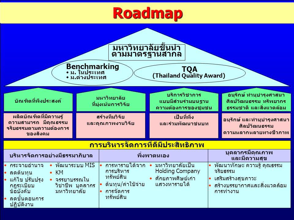 Roadmap มหาวิทยาลัยชั้นนำ ตามมาตรฐานสากล ผลิตบัณฑิตที่มีความรู้ ความสามารถ มีคุณธรรม จริยธรรมตามความต้องการ ของสังคม สร้างทีมวิจัย และคุณภาพงานวิจัย เป็นที่พึ่ง และร่วมพัฒนาชนบท อนุรักษ์ และทำนุบำรุงศาสนา ศิลปวัฒนธรรม ความหลากหลายทางชีวภาพ การบริหารจัดการที่ดีมีประสิทธิภาพ บริหารจัดการอย่างมีธรรมาภิบาลพึ่งพาตนเอง บุคลากรมีคุณภาพ และมีความสุข กระจายอำนาจ ลดต้นทุน แก้ไข ปรับปรุง กฎระเบียบ ข้อบังคับ ลดขั้นตอนการ ปฏิบัติงาน พัฒนาระบบ MIS KM จรรยาบรรณใน วิชาชีพ บุคลากร มหาวิทยาลัย การหารายได้จาก การบริหาร ทรัพย์สิน ต้นทุน/ค่าใช้จ่าย การจัดการ ทรัพย์สิน มหาวิทยาลัยเป็น Holding Company ศักยภาพศิษย์เก่า แสวงหารายได้ พัฒนาทักษะ ความรู้ คุณธรรม จริยธรรม เสริมสร้างสุขภาวะ สร้างบรรยากาศและสิ่งแวดล้อม การทำงาน Benchmarking ม.
