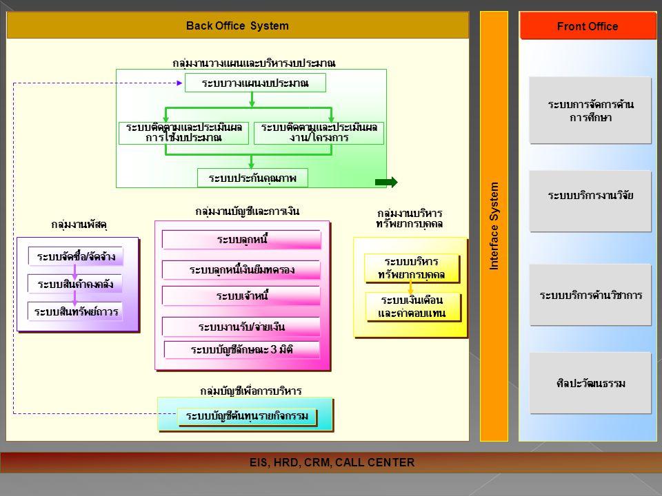 ERP กลุ่มงานวางแผนและบริหารงบประมาณ ระบบวางแผนงบประมาณ กลุ่มบัญชีเพื่อการบริหาร Front Office Back Office System ระบบประกันคุณภาพ ระบบติดตามและประเมินผล การใช้งบประมาณ ระบบติดตามและประเมินผล งาน/โครงการ Interface System ระบบจัดซื้อ/จัดจ้าง ระบบสินค้าคงคลัง ระบบสินทรัพย์ถาวร ระบบบัญชีต้นทุนรายกิจกรรม กลุ่มงานพัสดุ กลุ่มงานบริหาร ทรัพยากรบุคคล ระบบเงินเดือน และค่าตอบแทน กลุ่มงานบัญชีและการเงิน ระบบลูกหนี้ ระบบลูกหนี้เงินยืมทดรอง ระบบงานรับ/จ่ายเงืน ระบบบริหาร ทรัพยากรบุคคล ระบบบริหาร ทรัพยากรบุคคล EIS, HRD, CRM, CALL CENTER ระบบการจัดการด้าน การศึกษา ระบบบริการงานวิจัย ระบบบริการด้านวิชาการ ศิลปะวัฒนธรรม ระบบบัญชีลักษณะ 3 มิติ ระบบเจ้าหนี้