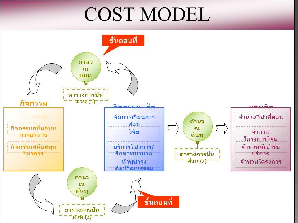 Cost Model (SS) กิจกรรม สนับสนุน กิจกรรมสนับสนุน การบริหาร กิจกรรมสนับสนุน วิชาการ กิจกรรมหลัก วิจัย บริการวิชาการ / รักษาพยาบาล จัดการเรียนการ สอน ทำนุบำรุง ศิลปวัฒนธรรม ผลผลิต จำนวน โครงการวิจัย จำนวนผู้เข้ารับ บริการ จำนวนวิชาที่สอน จำนวนโครงการ คำนว ณ ต้นทุ น ตารางการปัน ส่วน (1) คำนว ณ ต้นทุ น ตารางการปัน ส่วน (2) คำนว ณ ต้นทุ น ตารางการปัน ส่วน (3) COST MODEL ขั้นตอนที่ 1.1 ขั้นตอนที่ 1.2