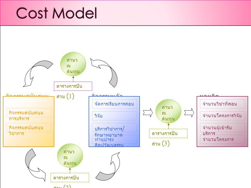  กิจกรรมในระบบวางแผนงบประมาณ (PL) กับ กิจกรรมในระบบต้นทุน (CT) เหมือนกัน หรือ สัมพันธ์กันอย่างไร
