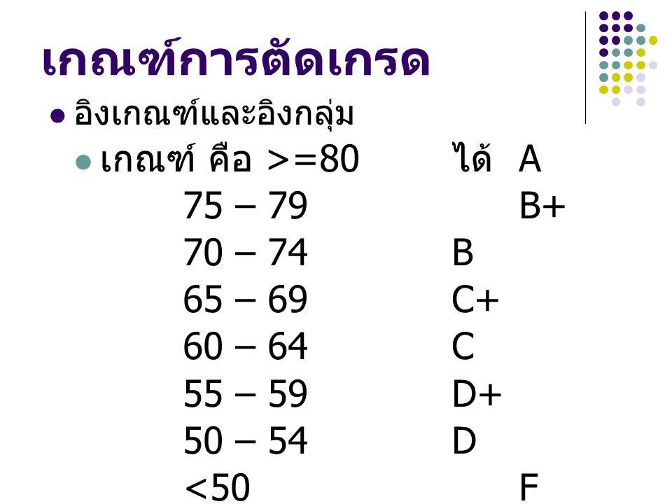 เกณฑ์การตัดเกรด อิงเกณฑ์และอิงกลุ่ม เกณฑ์ คือ >=80 ได้ A 75 – 79 B+ 70 – 74B 65 – 69C+ 60 – 64C 55 – 59D+ 50 – 54D <50F