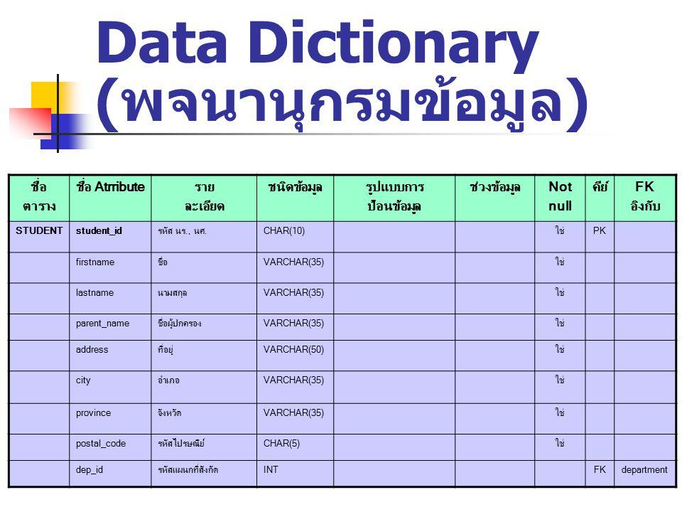 Data Dictionary ( พจนานุกรมข้อมูล ) ชื่อ ตาราง ชื่อ Atrributeราย ละเอียด ชนิดข้อมูลรูปแบบการ ป้อนข้อมูล ช่วงข้อมูลNot null คีย์FK อิงกับ STUDENTstudent_idรหัส นร., นศ.CHAR(10)ใช่PK firstnameชื่อVARCHAR(35)ใช่ lastnameนามสกุลVARCHAR(35)ใช่ parent_nameชื่อผู้ปกครองVARCHAR(35)ใช่ addressที่อยู่VARCHAR(50)ใช่ cityอำเภอVARCHAR(35)ใช่ provinceจังหวัดVARCHAR(35)ใช่ postal_codeรหัสไปรษณีย์CHAR(5)ใช่ dep_idรหัสแผนกที่สังกัดINTFKdepartment