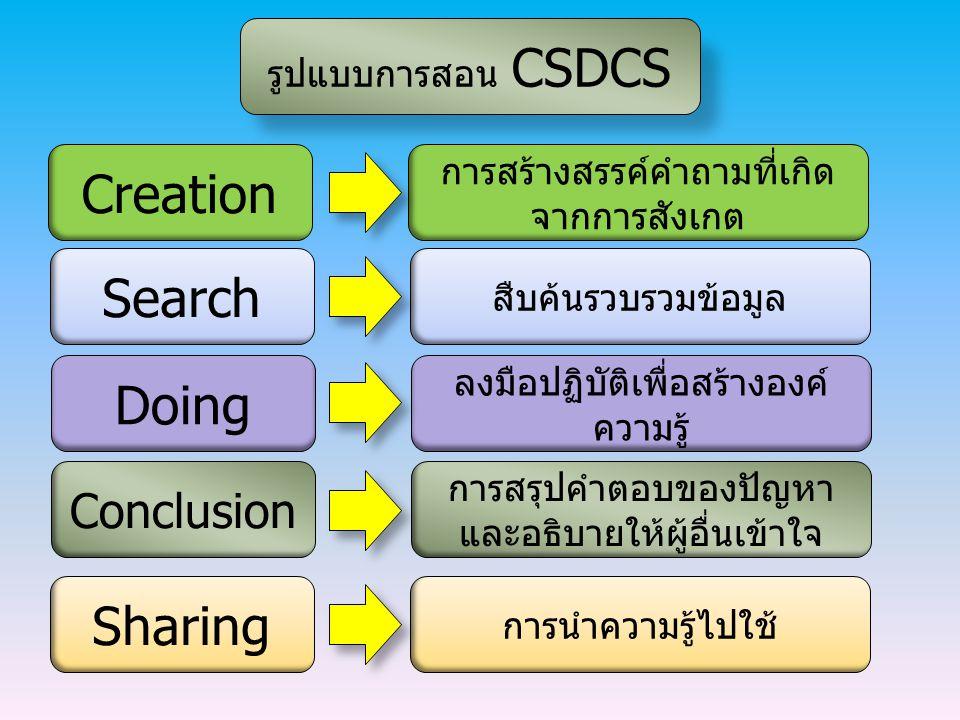 รูปแบบการสอน CSDCS Creation การสร้างสรรค์คำถามที่เกิด จากการสังเกต Search สืบค้นรวบรวมข้อมูล Doing ลงมือปฏิบัติเพื่อสร้างองค์ ความรู้ Conclusion การสร