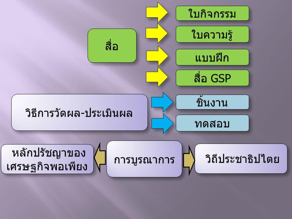 สื่อ วิธีการวัดผล-ประเมินผล วิธีการวัดผล-ประเมินผล ใบความรู้ ใบกิจกรรม แบบฝึก สื่อ GSP สื่อ GSP ทดสอบ ชิ้นงาน การบูรณาการ การบูรณาการ วิถีประชาธิปไตย