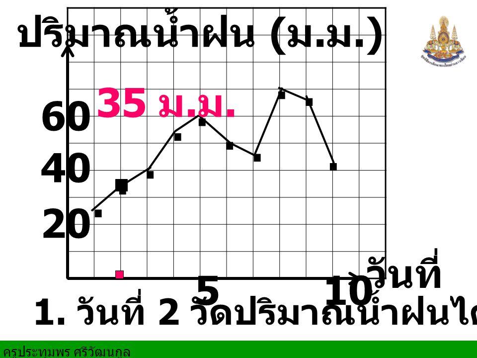 วันที่ 510 20 ปริมาณน้ำฝน ( ม. ม.). 40 60......... 1. วันที่ 2 วัดปริมาณน้ำฝนได้ 35 ม. ม.