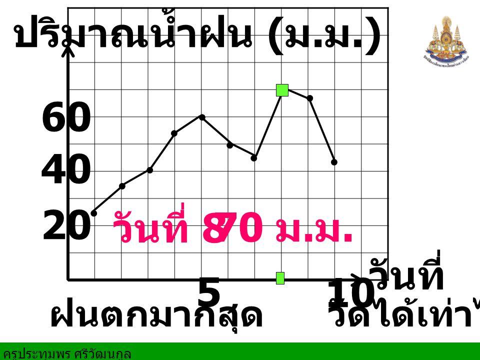 วันที่ 5 10 20 ปริมาณน้ำฝน ( ม. ม.). 40 60......... ฝนตกมากสุด วัดได้เท่าไร วันที่ 8 70 ม. ม.