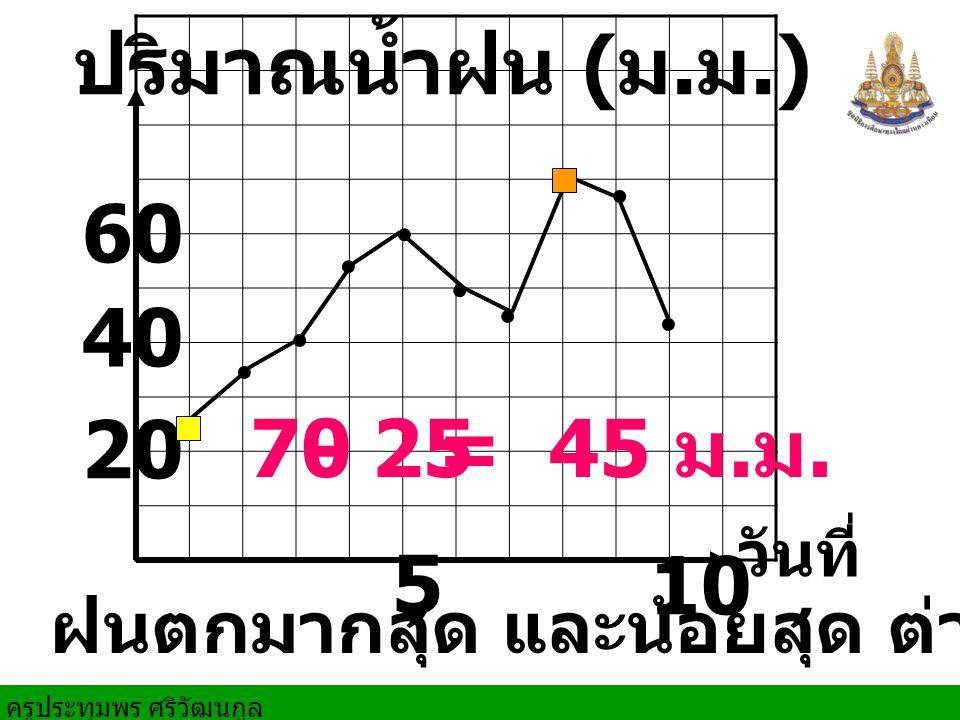 ครูประทุมพร ศรีวัฒนกูล วันที่ 5 10 20 ปริมาณน้ำฝน ( ม.